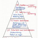 Maslowsche Bedürfnispyramide im beruflichen Kontext